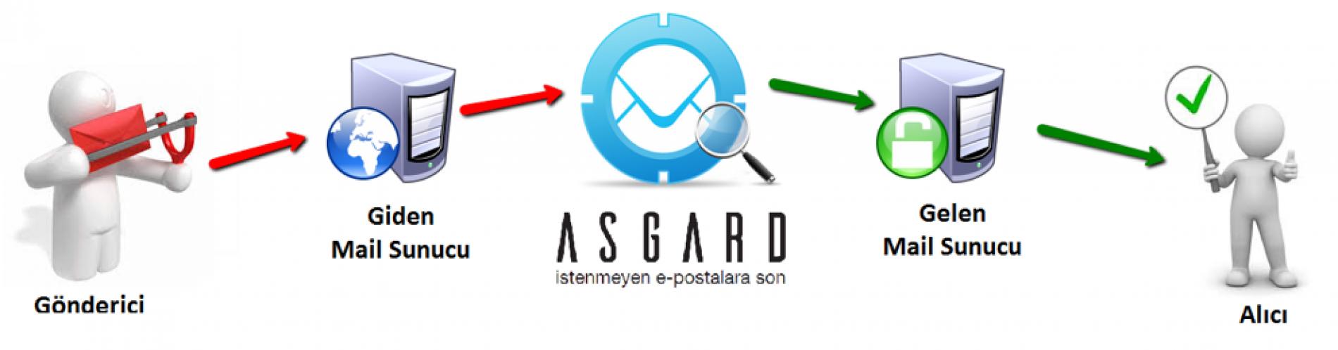 ASGARD ile İstenmeyen E-Postalara Son